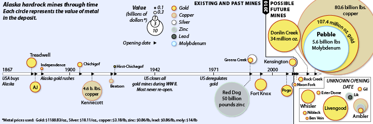 A timeline of metal mining in Alaska, from the known output of historical mines to the estimated reserve size of current mines and proposed future mines