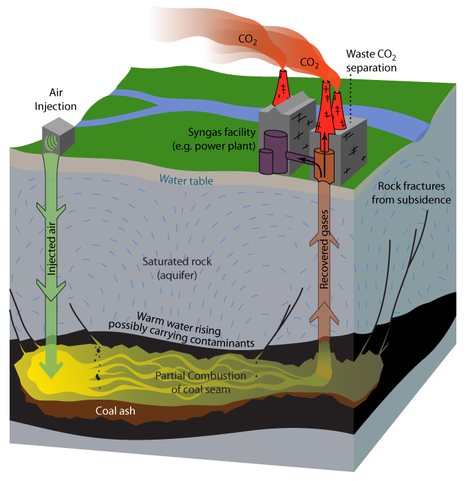 Underground Coal Gasification involves igniting a coal seam underground and pumping out the partially burned gases that result.