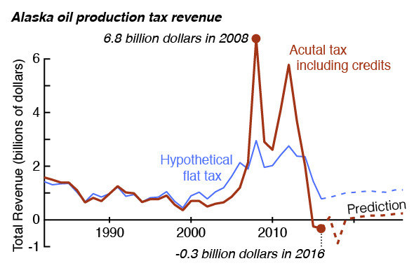 The Oil Production Tax has been costing us money, and is predicted to be negative or near-zero into the foreseeable future