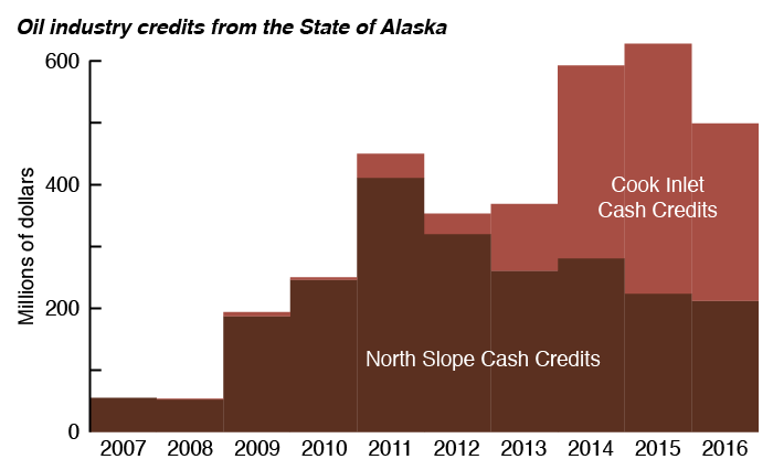 Alaska gives large cash credits to oil companies