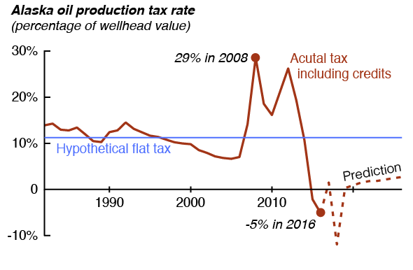 Oil Production Tax is at historically low levels -- sometimes giving out more money than it brings in